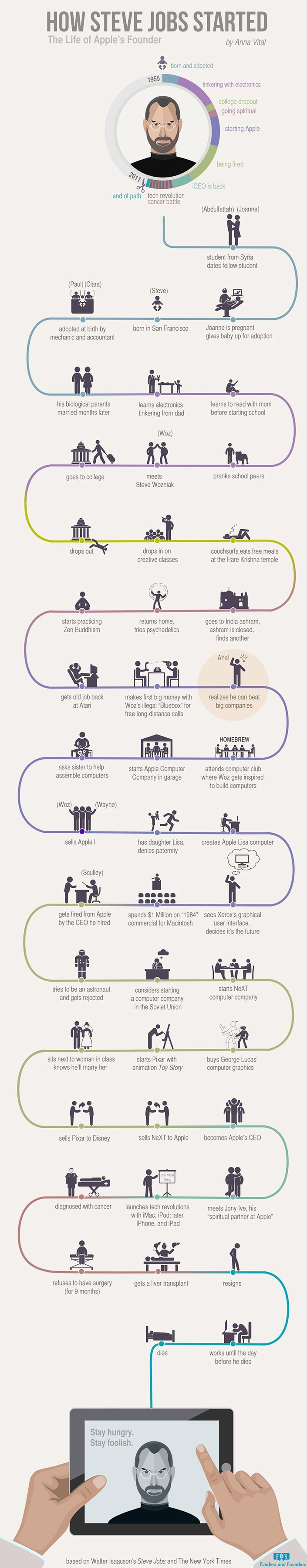 Un'infografica sulla vita del co-fondatore di Apple, Steve Jobs